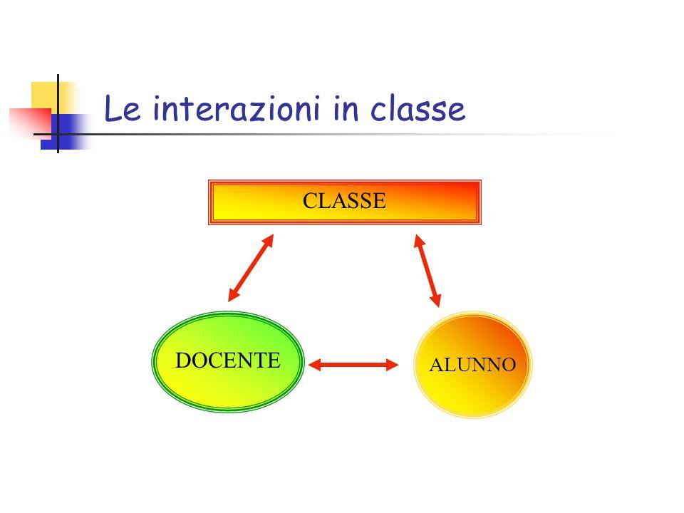 Le interazioni in classe CLASSE DOCENTE ALUNNO