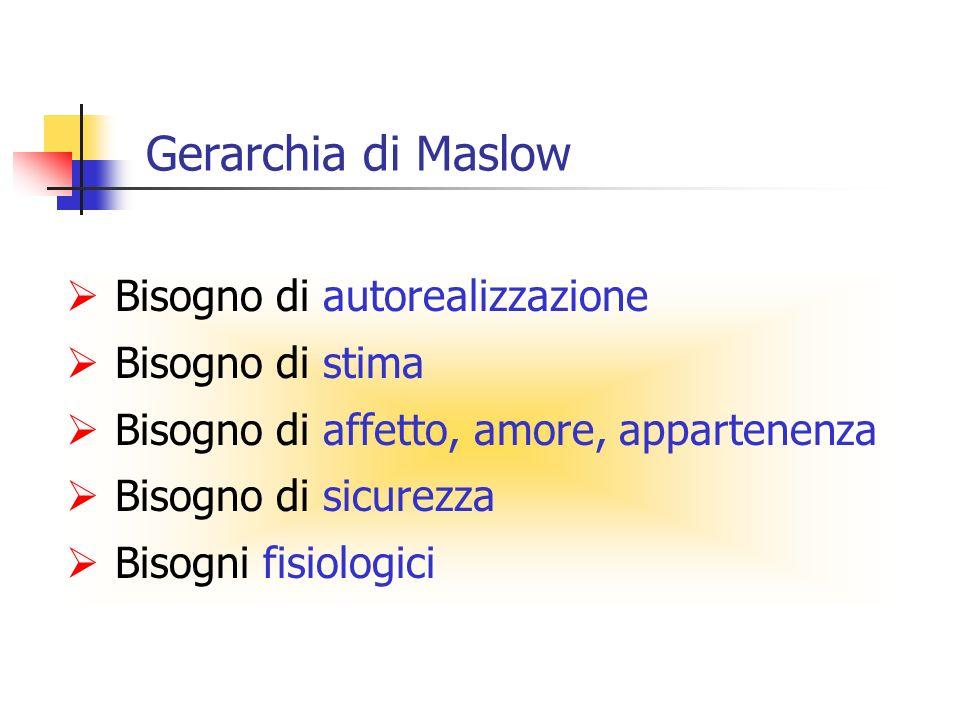 Gerarchia di Maslow Bisogno di autorealizzazione Bisogno di stima Bisogno di affetto, amore, appartenenza Bisogno di sicurezza Bisogni fisiologici