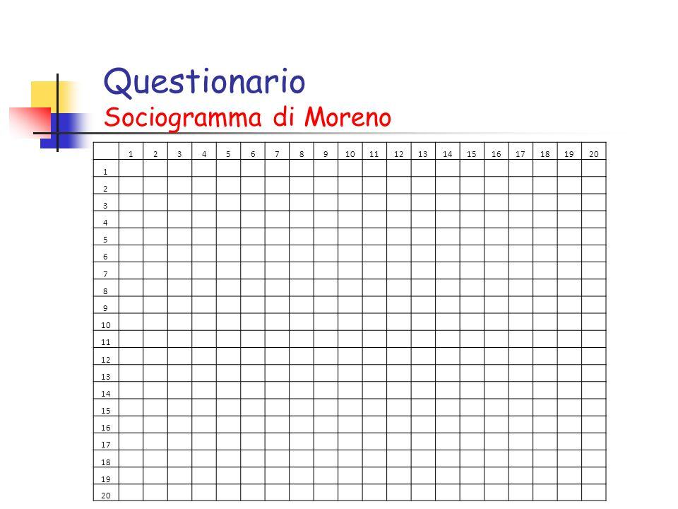 Questionario Sociogramma di Moreno 1234567891011121314151617181920 1 2 3 4 5 6 7 8 9 10 11 12 13 14 15 16 17 18 19 20