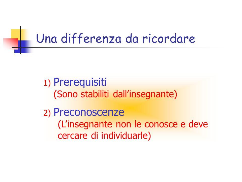 Una differenza da ricordare 1) Prerequisiti (Sono stabiliti dallinsegnante) 2) Preconoscenze (Linsegnante non le conosce e deve cercare di individuarle)