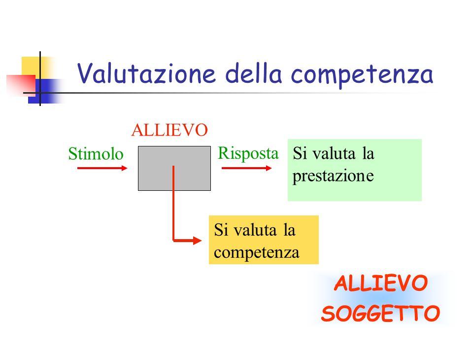Valutazione della competenza ALLIEVO SOGGETTO Si valuta la prestazione Stimolo ALLIEVO Risposta Si valuta la competenza