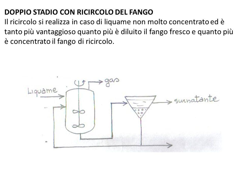 DOPPIO STADIO CON RICIRCOLO DEL FANGO Il ricircolo si realizza in caso di liquame non molto concentrato ed è tanto più vantaggioso quanto più è diluit