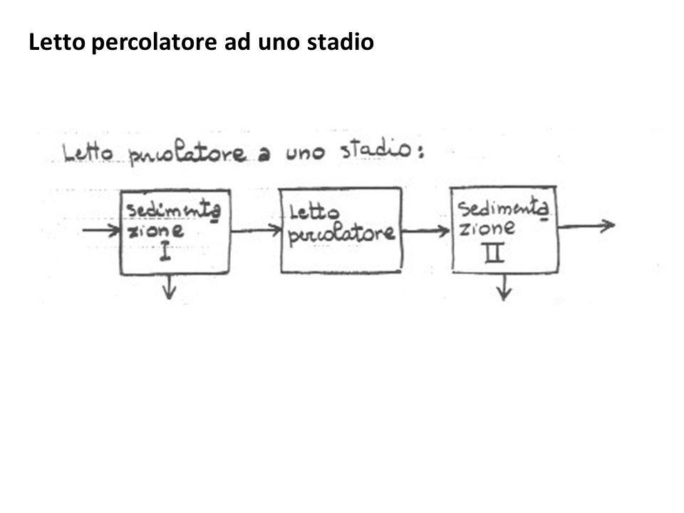 DOPPIO STADIO SENZA RICIRCOLO La prima unità è il reattore vero e proprio, riscaldato ed agitato, la seconda ha la funzione di separatore, oltre che di unità che completa la digestione.