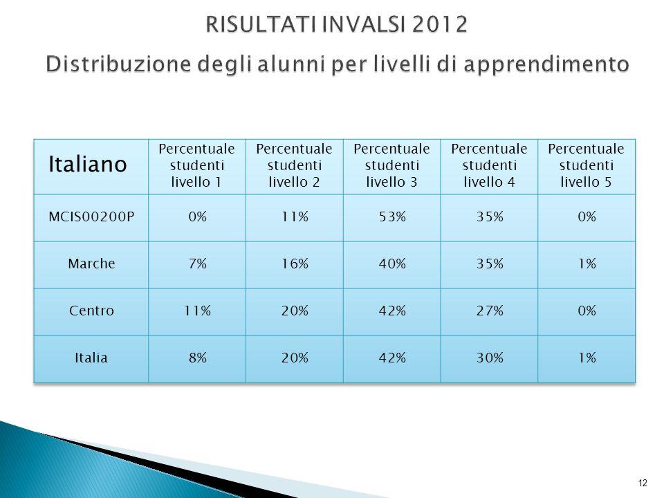 13 RISULTATI INVALSI 2012 Distribuzione degli alunni per livelli di apprendimento
