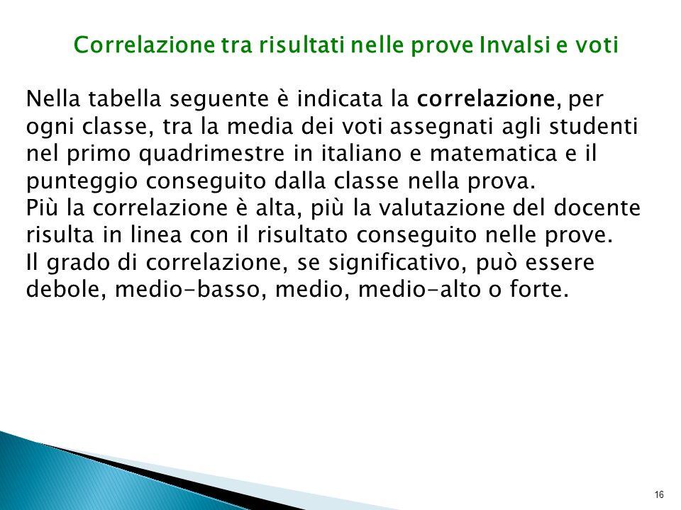 16 Nella tabella seguente è indicata la correlazione, per ogni classe, tra la media dei voti assegnati agli studenti nel primo quadrimestre in italiano e matematica e il punteggio conseguito dalla classe nella prova.