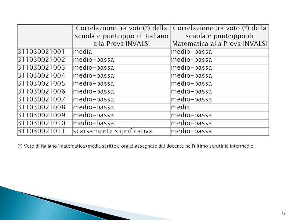 17 Correlazione tra voto(*) della scuola e punteggio di Italiano alla Prova INVALSI Correlazione tra voto (*) della scuola e punteggio di Matematica alla Prova INVALSI 311030021001mediamedio-bassa 311030021002medio-bassa 311030021003medio-bassa 311030021004medio-bassa 311030021005medio-bassa 311030021006medio-bassa 311030021007medio-bassa 311030021008medio-bassamedia 311030021009medio-bassa 311030021010medio-bassa 311030021011scarsamente significativamedio-bassa (*) Voto di italiano/matematica (media scritto e orale) assegnato dal docente nell ultimo scrutinio intermedio.
