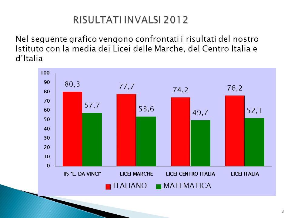 Nel seguente grafico vengono confrontati i risultati del nostro Istituto con la media dei Licei delle Marche, del Centro Italia e dItalia 8