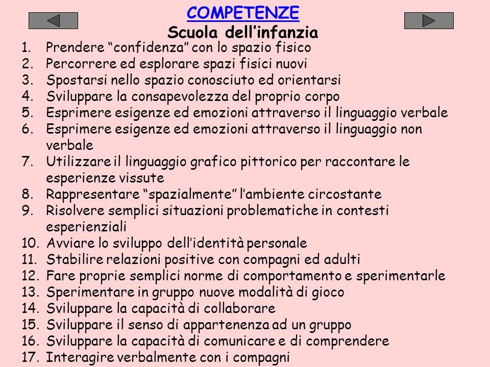 Contenuti Scuola elementare I contenuti sono definiti a livello di ambito disciplinare e secondo quanto condiviso e riportato nella programmazione modulare.