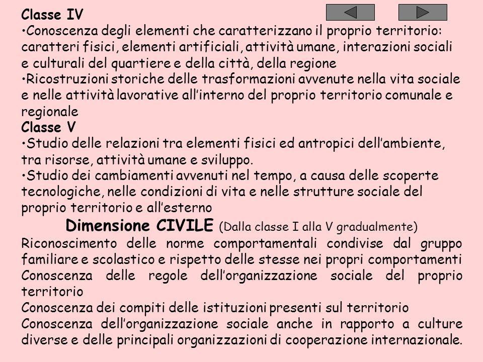 Classe IV Conoscenza degli elementi che caratterizzano il proprio territorio: caratteri fisici, elementi artificiali, attività umane, interazioni soci