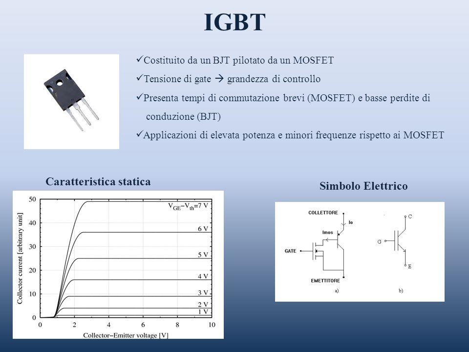 IGBT Simbolo Elettrico Caratteristica statica Costituito da un BJT pilotato da un MOSFET Tensione di gate grandezza di controllo Presenta tempi di com