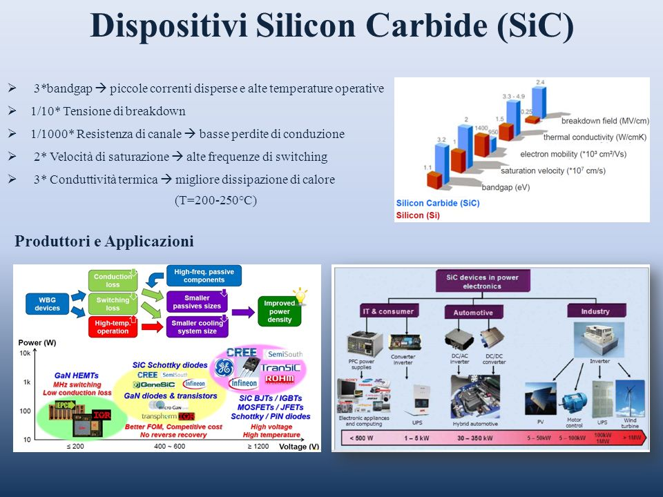 Dispositivi Silicon Carbide (SiC) 3*bandgap piccole correnti disperse e alte temperature operative 1/10* Tensione di breakdown 1/1000* Resistenza di c