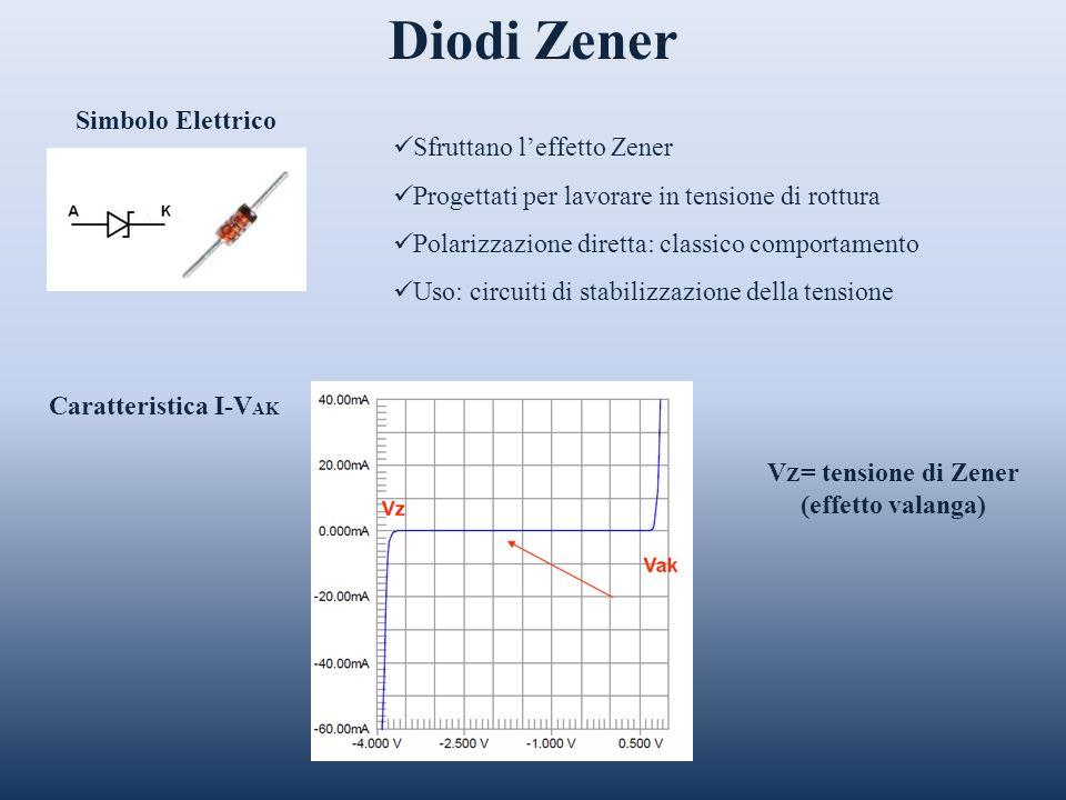 Diodi Zener Simbolo Elettrico Caratteristica I-V AK V Z = tensione di Zener (effetto valanga) Sfruttano leffetto Zener Progettati per lavorare in tens