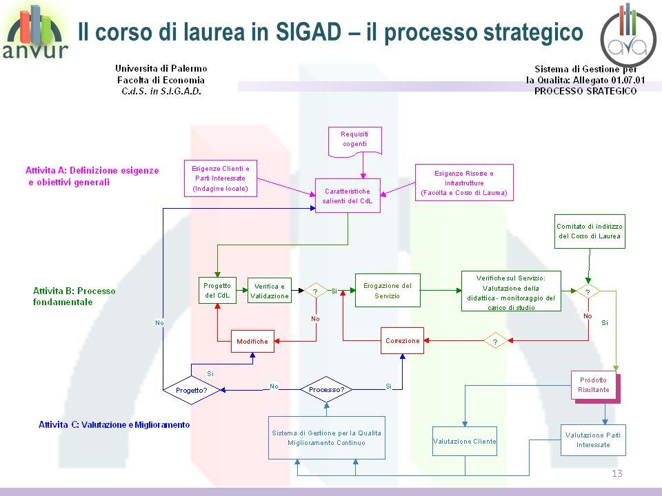 Il corso di laurea in SIGAD – il processo strategico 13