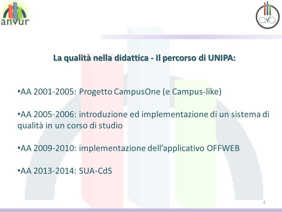 4 La qualità nella didattica - Il percorso di UNIPA: AA 2001-2005: Progetto CampusOne (e Campus-like) AA 2005-2006: introduzione ed implementazione di un sistema di qualità in un corso di studio AA 2009-2010: implementazione dellapplicativo OFFWEB AA 2013-2014: SUA-CdS