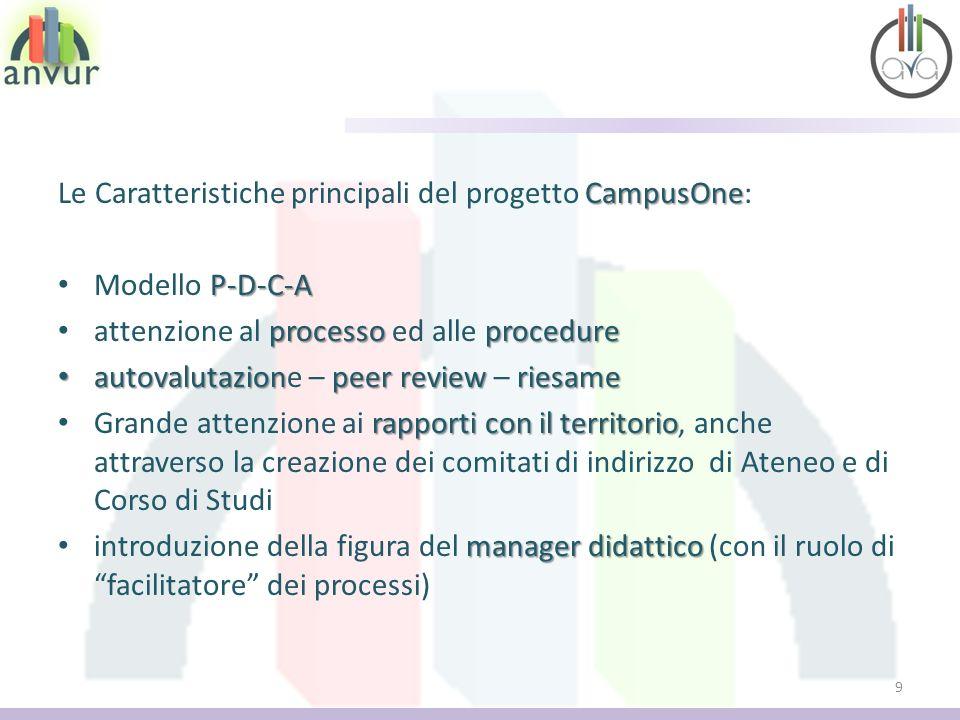 CampusOne Le Caratteristiche principali del progetto CampusOne: P-D-C-A Modello P-D-C-A processo procedure attenzione al processo ed alle procedure au