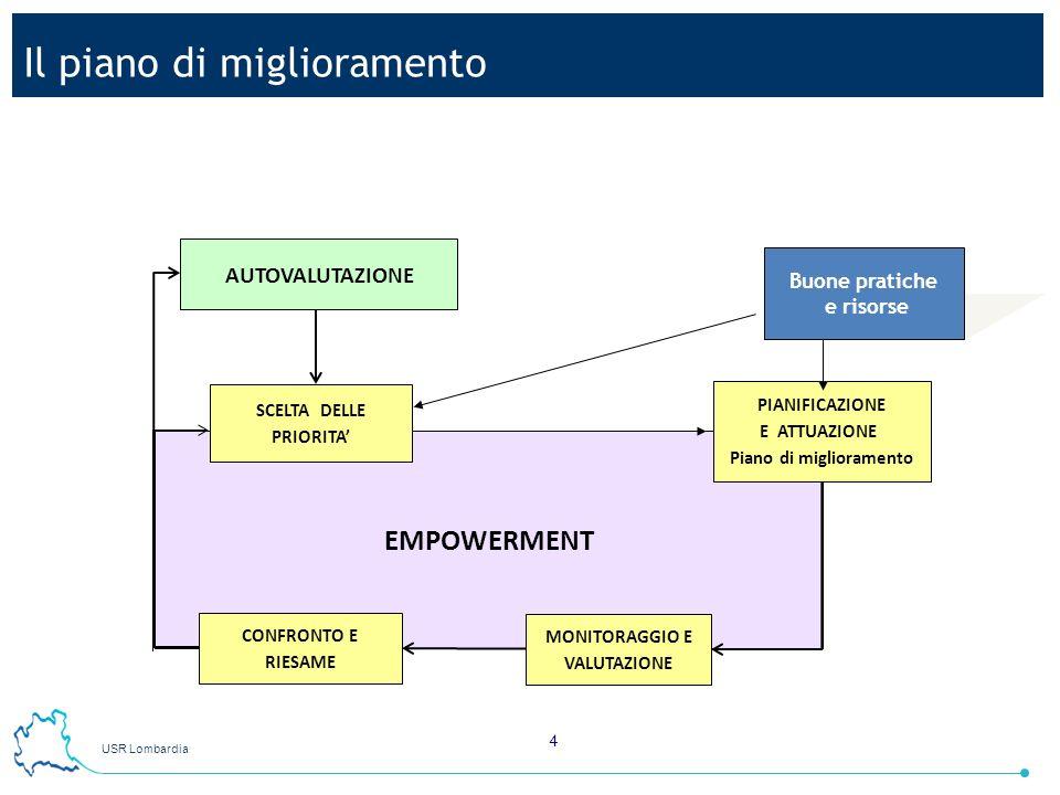 USR Lombardia 4 EMPOWERMENT SCELTA DELLE PRIORITA CONFRONTO E RIESAME AUTOVALUTAZIONE PIANIFICAZIONE E ATTUAZIONE Piano di miglioramento MONITORAGGIO
