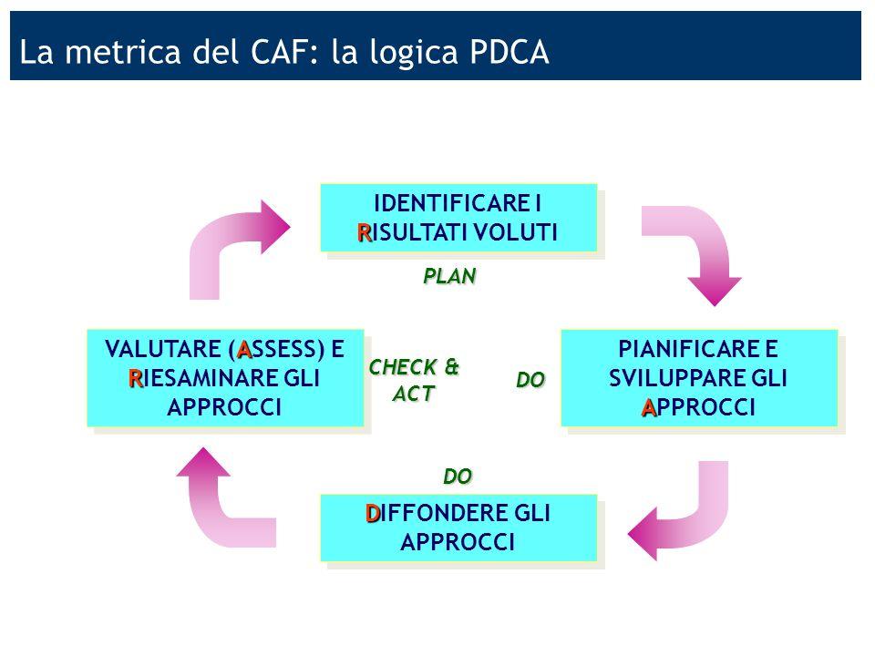 USR Lombardia 8 Il profilo di salute: dati di contesto e questionario 1.