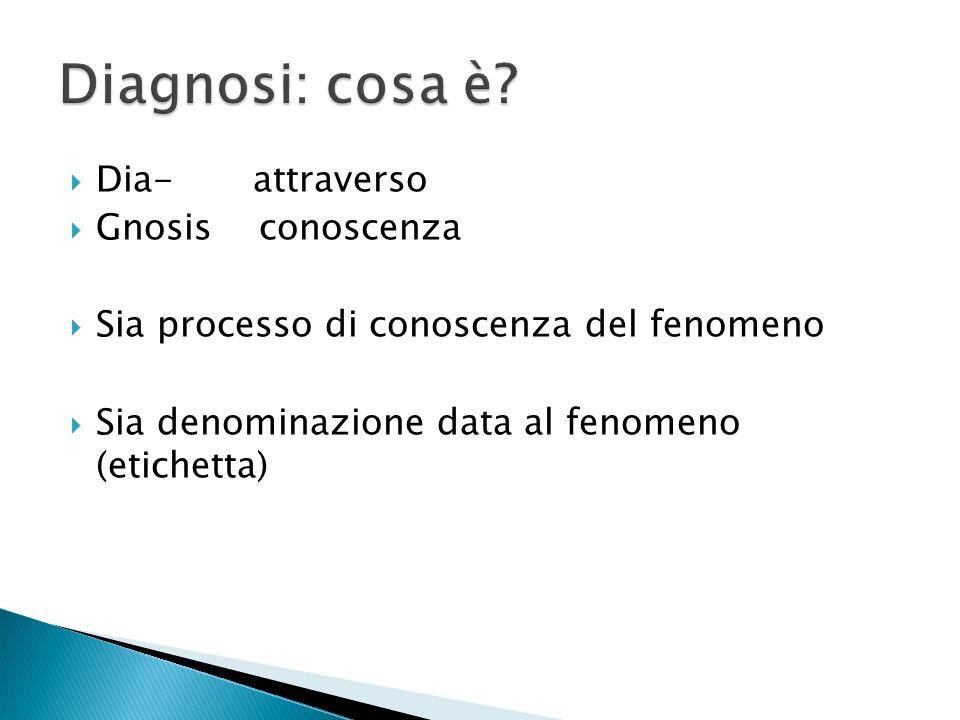 Dia- attraverso Gnosis conoscenza Sia processo di conoscenza del fenomeno Sia denominazione data al fenomeno (etichetta)