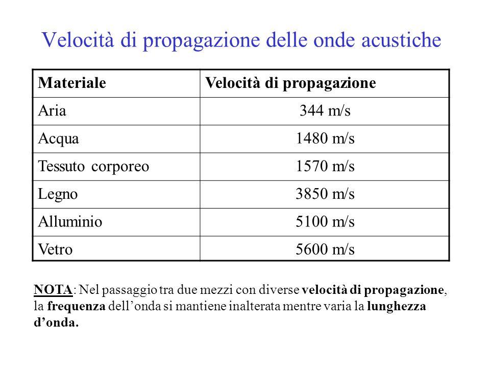 Velocità di propagazione delle onde acustiche MaterialeVelocità di propagazione Aria344 m/s Acqua1480 m/s Tessuto corporeo1570 m/s Legno3850 m/s Allum