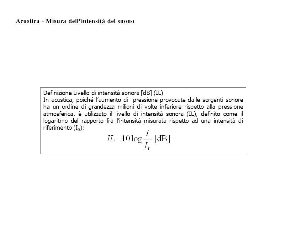 Definizione Livello di intensità sonora [dB] (IL) In acustica, poiché laumento di pressione provocate dalle sorgenti sonore ha un ordine di grandezza