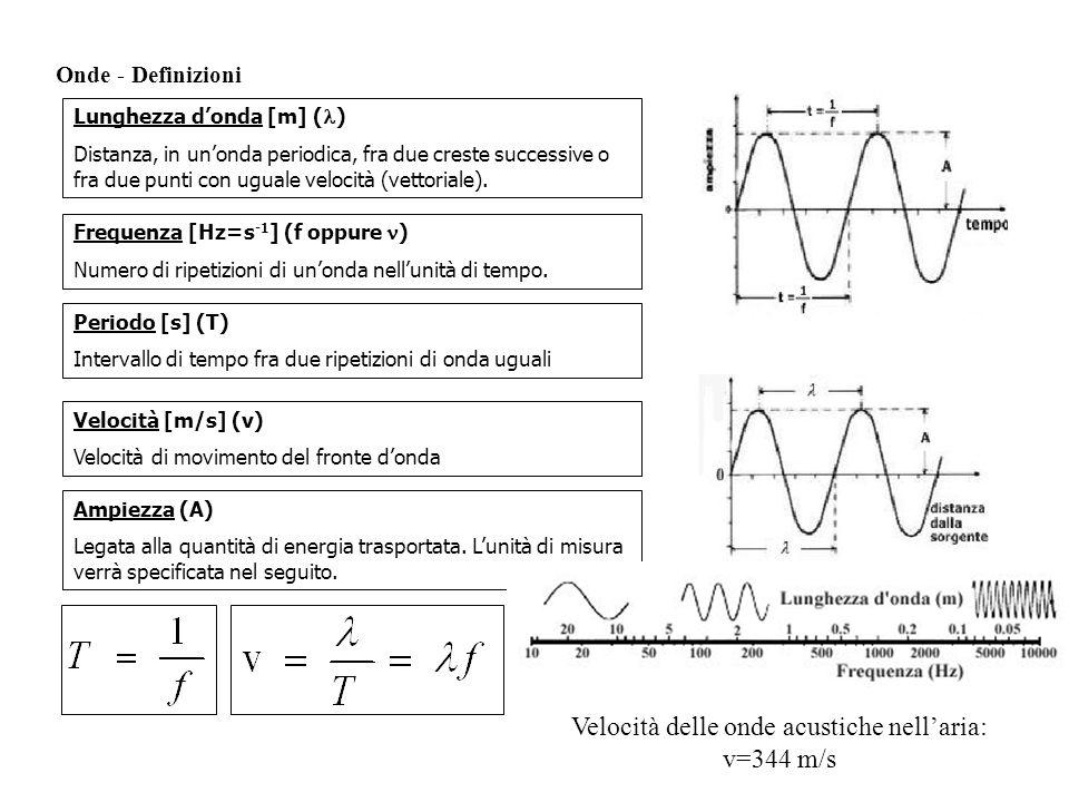 Onde - Definizioni Lunghezza donda [m] ( ) Distanza, in unonda periodica, fra due creste successive o fra due punti con uguale velocità (vettoriale).