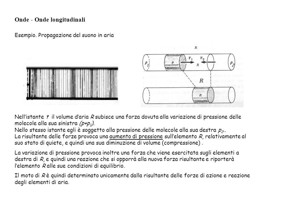 Onde - Onde longitudinali Esempio. Propagazione del suono in aria Nellistante t il volume daria R subisce una forza dovuta alla variazione di pression