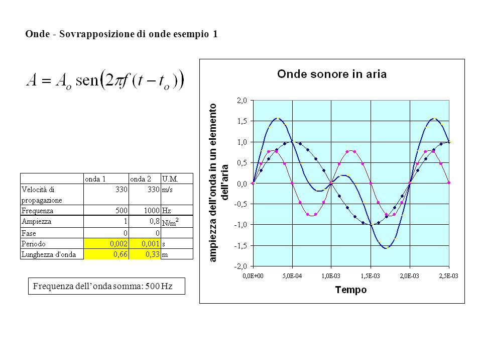 Onde - Sovrapposizione di onde esempio 2 Frequenza dellonda somma: 500 Hz La frequenza dellonda somma ha un valore uguale al massimo comune divisore dei valori delle frequenze componenti