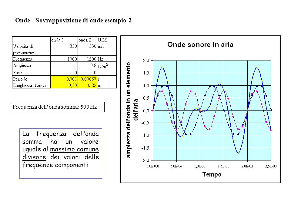 Onde - Sovrapposizione di onde esempio 2 Frequenza dellonda somma: 500 Hz La frequenza dellonda somma ha un valore uguale al massimo comune divisore d