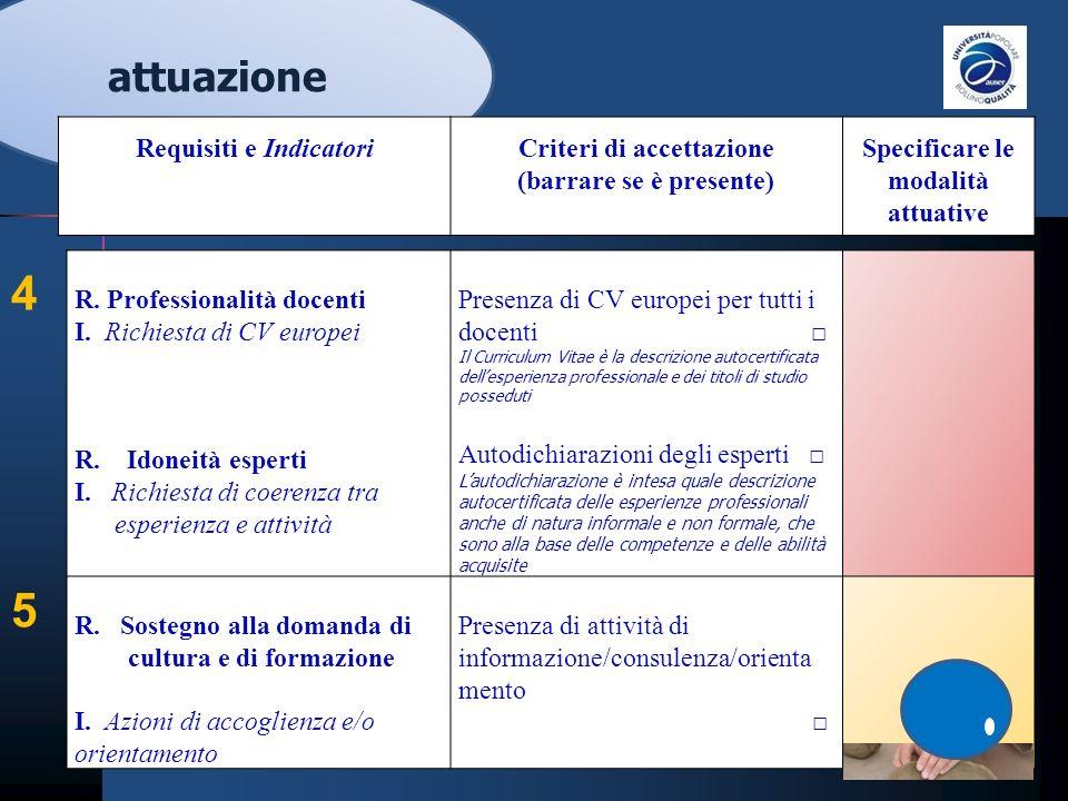 R. Professionalità docenti I. Richiesta di CV europei R.