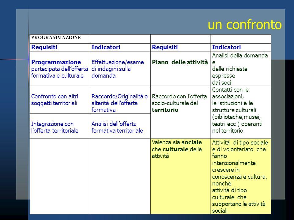 un confronto PROGRAMMAZIONE RequisitiIndicatoriRequisitiIndicatori Programmazione partecipata dellofferta formativa e culturale Effettuazione/esame di