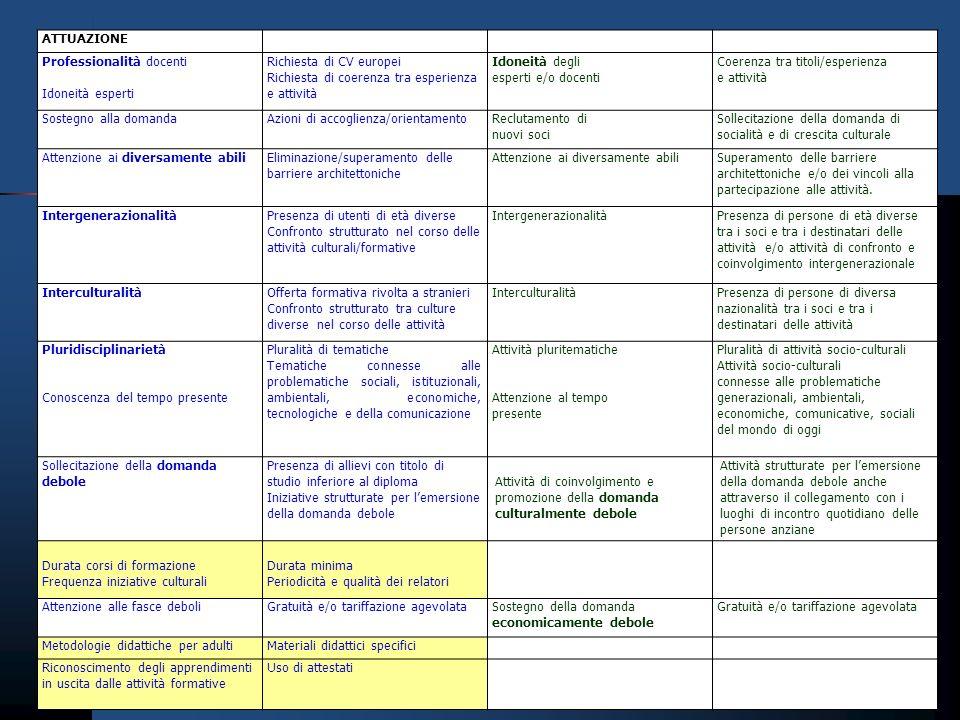 ATTUAZIONE Professionalità docenti Idoneità esperti Richiesta di CV europei Richiesta di coerenza tra esperienza e attività Idoneità degli esperti e/o docenti Coerenza tra titoli/esperienza e attività Sostegno alla domandaAzioni di accoglienza/orientamentoReclutamento di nuovi soci Sollecitazione della domanda di socialità e di crescita culturale Attenzione ai diversamente abiliEliminazione/superamento delle barriere architettoniche Attenzione ai diversamente abiliSuperamento delle barriere architettoniche e/o dei vincoli alla partecipazione alle attività.