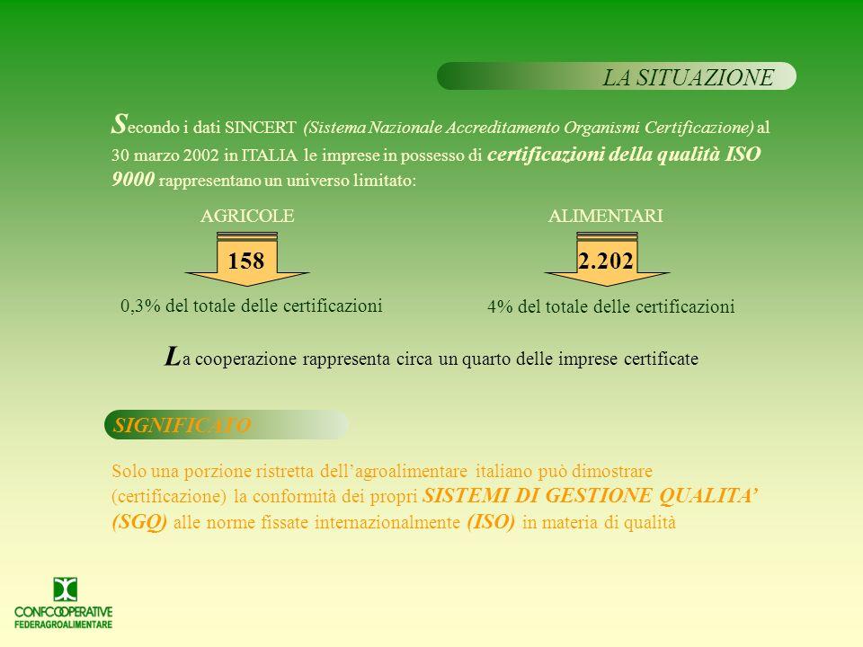 LA SITUAZIONE AGRICOLE 0,3% del totale delle certificazioni ALIMENTARI SIGNIFICATO Solo una porzione ristretta dellagroalimentare italiano può dimostrare (certificazione) la conformità dei propri SISTEMI DI GESTIONE QUALITA (SGQ) alle norme fissate internazionalmente (ISO) in materia di qualità S econdo i dati SINCERT (Sistema Nazionale Accreditamento Organismi Certificazione) al 30 marzo 2002 in ITALIA le imprese in possesso di certificazioni della qualità ISO 9000 rappresentano un universo limitato: 4% del totale delle certificazioni 158 2.202 L a cooperazione rappresenta circa un quarto delle imprese certificate