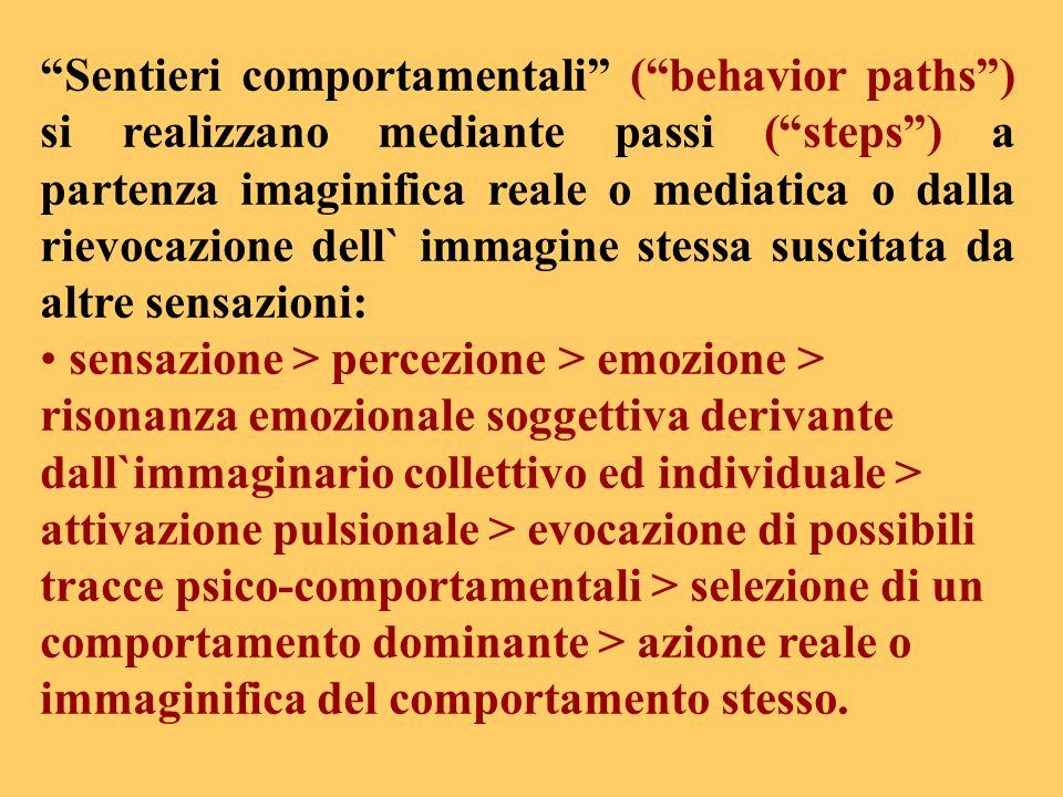 Sentieri comportamentali (behavior paths) si realizzano mediante passi (steps) a partenza imaginifica reale o mediatica o dalla rievocazione dell` imm