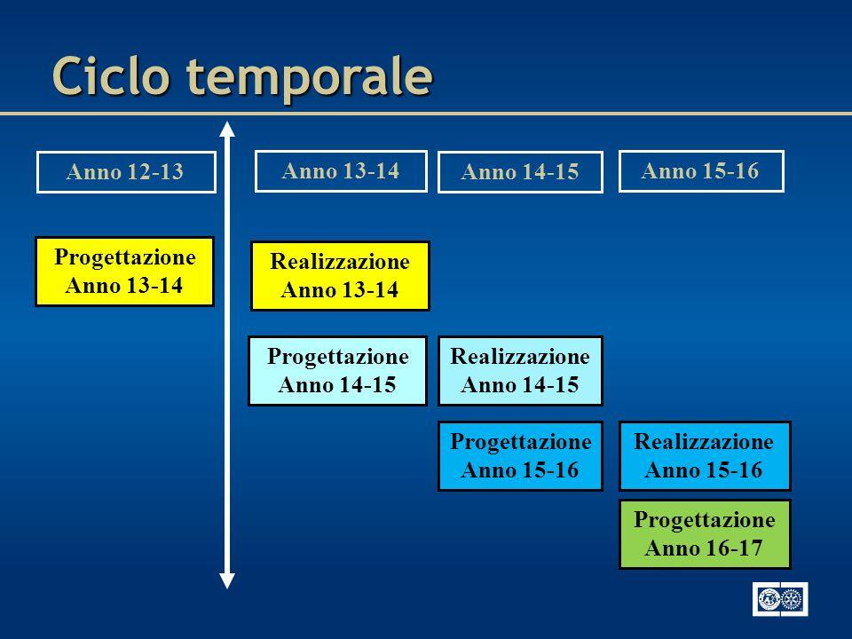 Anno 12-13 Anno 13-14 Anno 14-15 Anno 15-16 Progettazione Anno 13-14 Realizzazione Anno 13-14 Progettazione Anno 14-15 Realizzazione Anno 14-15 Proget