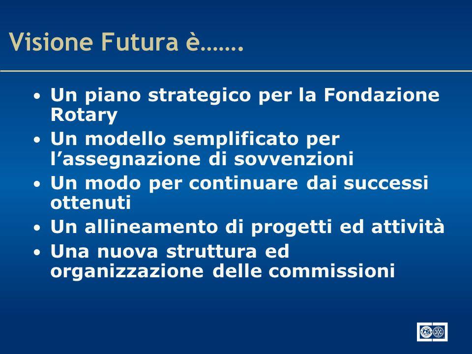 Obiettivi del Piano di Visione Futura Semplificare programmi e procedure Focalizzare gli sforzi dei Rotariani per il massimo impatto globale Sostenere iniziative globali e locali Incrementare il senso di appartenenza a livello di distretto e club Migliorare limmagine pubblica del Rotary