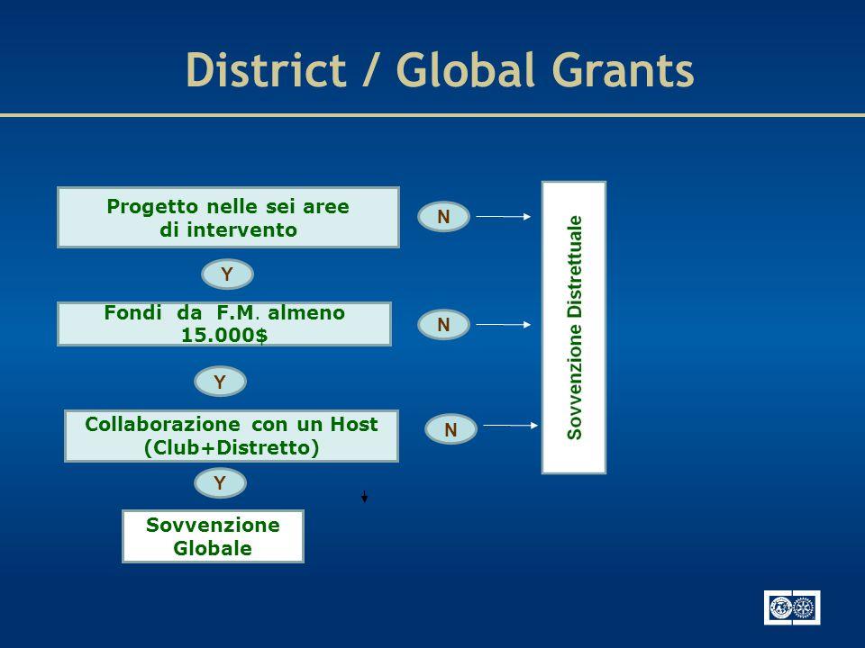 Progetto nelle sei aree di intervento Fondi da F.M. almeno 15.000$ Collaborazione con un Host (Club+Distretto) N Sovvenzione Globale Y N N Y Y Distric