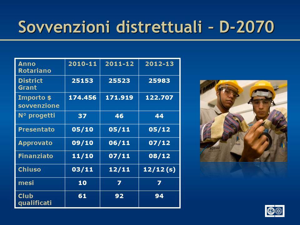 Sovvenzioni distrettuali – D-2070 Anno Rotariano 2010-112011-122012-13 District Grant 251532552325983 Importo $ sovvenzione 174.456171.919122.707 N° p