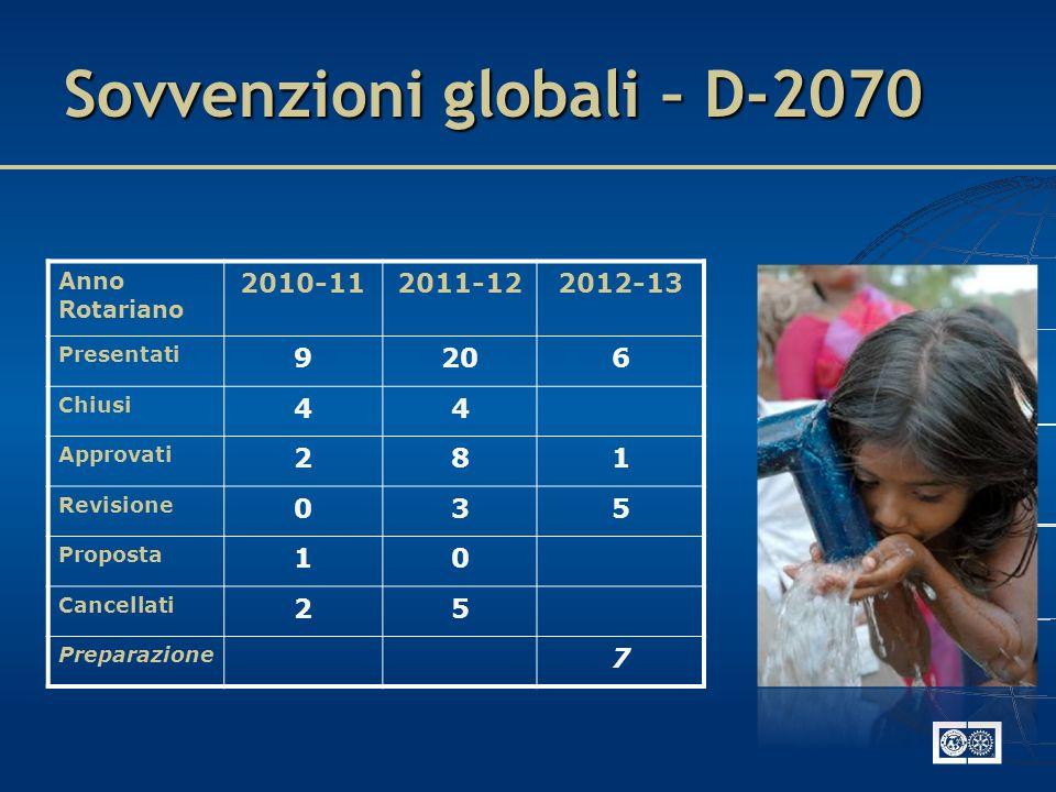 Sovvenzioni globali – D-2070 Anno Rotariano 2010-112011-122012-13 Presentati 9206 Chiusi 44 Approvati 281 Revisione 035 Proposta 10 Cancellati 25 Prep