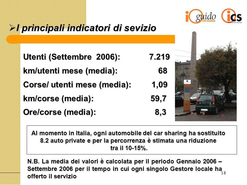 18 I principali indicatori di sevizio I principali indicatori di sevizio Utenti (Settembre 2006): 7.219 km/utenti mese (media): 68 Corse/ utenti mese (media): 1,09 km/corse (media): 59,7 Ore/corse (media): 8,3 N.B.