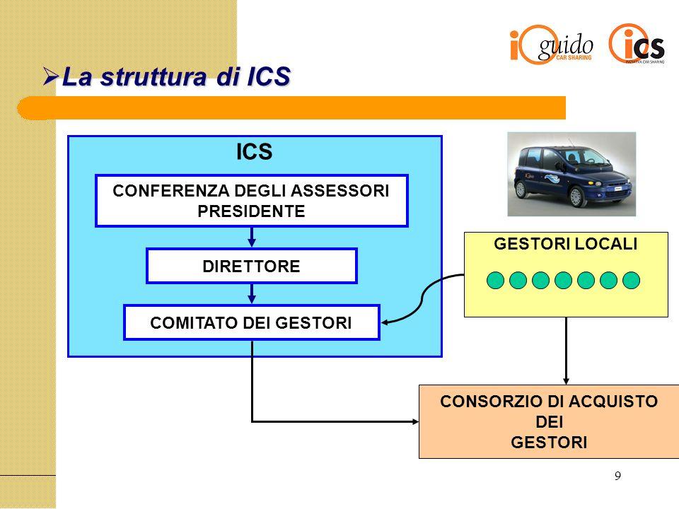 9 La struttura di ICS La struttura di ICS ICS CONFERENZA DEGLI ASSESSORI PRESIDENTE DIRETTORE COMITATO DEI GESTORI GESTORI LOCALI CONSORZIO DI ACQUISTO DEI GESTORI