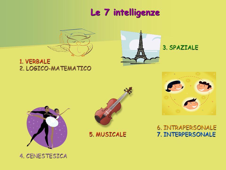 Le 7 intelligenze 1.VERBALE 2. LOGICO-MATEMATICO 3.