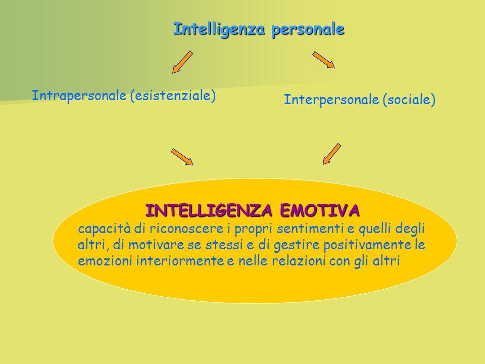 Intrapersonale (esistenziale) Interpersonale (sociale) INTELLIGENZA EMOTIVA capacità di riconoscere i propri sentimenti e quelli degli altri, di motivare se stessi e di gestire positivamente le emozioni interiormente e nelle relazioni con gli altri Intelligenza personale