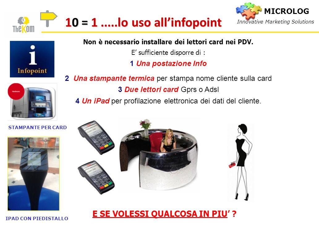Non è necessario installare dei lettori card nei PDV. E sufficiente disporre di : 1 Una postazione Info 2 Una stampante termica per stampa nome client