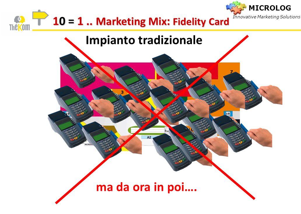 Impianto tradizionale ma da ora in poi…. 10 = 1.. Marketing Mix : Fidelity Card MICROLOG Innovative Marketing Solutions