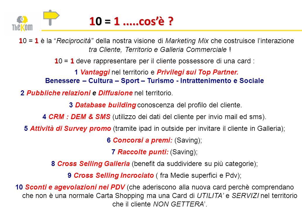 10 = 1.....cosè ? 11 1 0 = 1 è la Reciprocità della nostra visione di Marketing Mix che costruisce linterazione tra Cliente, Territorio e Galleria Com