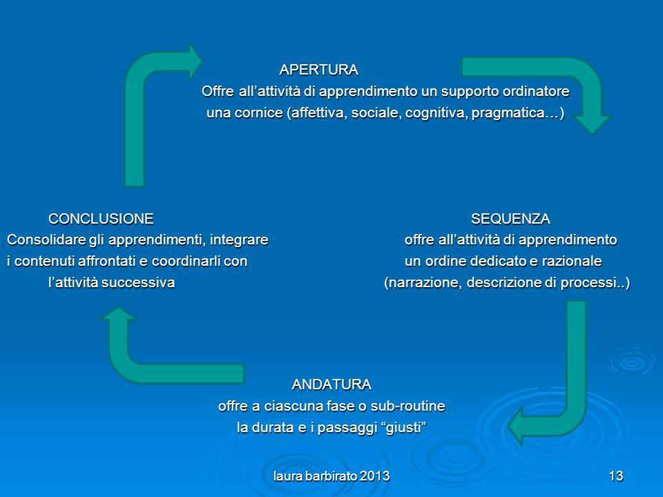 APERTURA Offre allattività di apprendimento un supporto ordinatore una cornice (affettiva, sociale, cognitiva, pragmatica…) CONCLUSIONESEQUENZA CONCLUSIONESEQUENZA Consolidare gli apprendimenti, integrareoffre allattività di apprendimento i contenuti affrontati e coordinarli conun ordine dedicato e razionale lattività successiva (narrazione, descrizione di processi..) lattività successiva (narrazione, descrizione di processi..) ANDATURA offre a ciascuna fase o sub-routine la durata e i passaggi giusti laura barbirato 201313