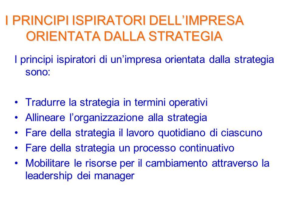 I PRINCIPI ISPIRATORI DELLIMPRESA ORIENTATA DALLA STRATEGIA I principi ispiratori di unimpresa orientata dalla strategia sono: Tradurre la strategia i