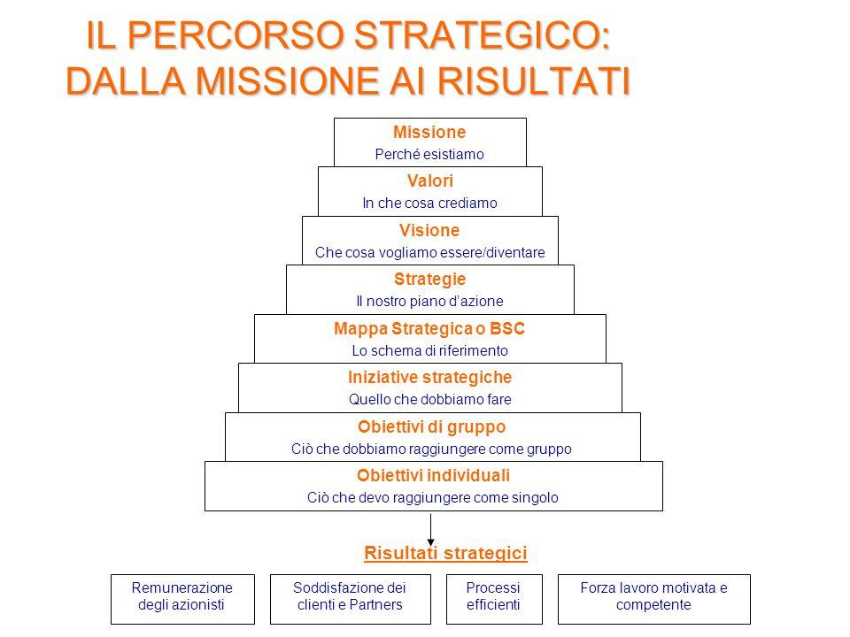 IL PERCORSO STRATEGICO: DALLA MISSIONE AI RISULTATI Obiettivi di gruppo Ciò che dobbiamo raggiungere come gruppo Missione Perché esistiamo Valori In che cosa crediamo Visione Che cosa vogliamo essere/diventare Strategie Il nostro piano dazione Mappa Strategica o BSC Lo schema di riferimento Iniziative strategiche Quello che dobbiamo fare Obiettivi individuali Ciò che devo raggiungere come singolo Remunerazione degli azionisti Soddisfazione dei clienti e Partners Processi efficienti Forza lavoro motivata e competente Risultati strategici