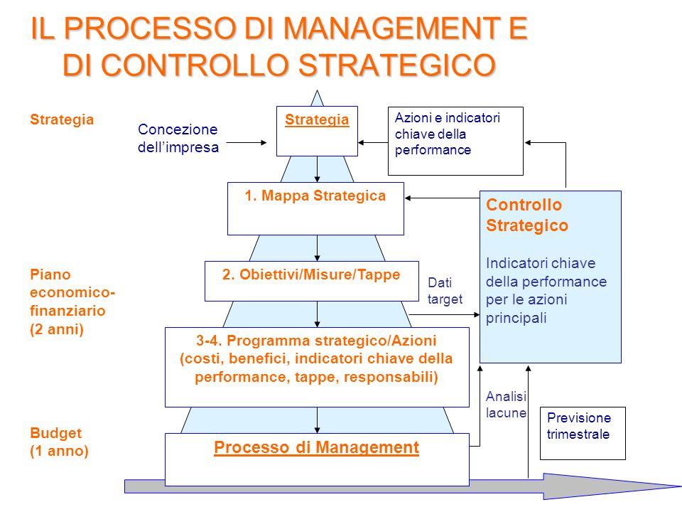 IL PROCESSO DI MANAGEMENT E DI CONTROLLO STRATEGICO Strategia Piano economico- finanziario (2 anni) Budget (1 anno) Strategia 1. Mappa Strategica 2. O