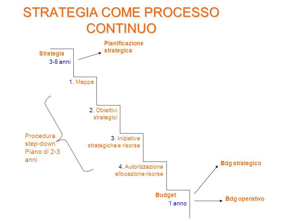 STRATEGIA COME PROCESSO CONTINUO Strategia 3-5 anni 1. Mappa 2. Obiettivi strategici 3. Iniziative strategiche e risorse 4. Autorizzazione allocazione